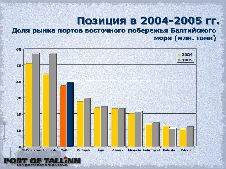 Позиция в 2004 -2005 гг. Доля рынка портов восточного побережья Балтийского моря (млн. тонн)