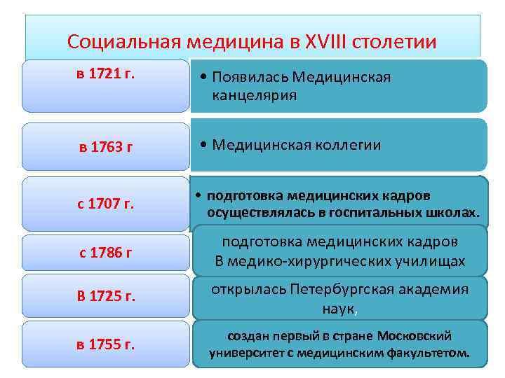 Социальная медицина в XVIII столетии в 1721 г. в 1763 г • Появилась Медицинская