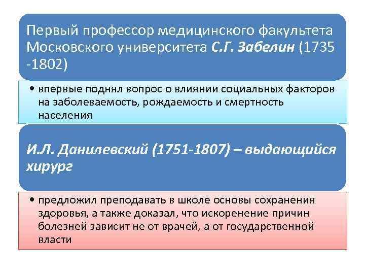 Первый профессор медицинского факультета Московского университета С. Г. Забелин (1735 1802) • впервые поднял