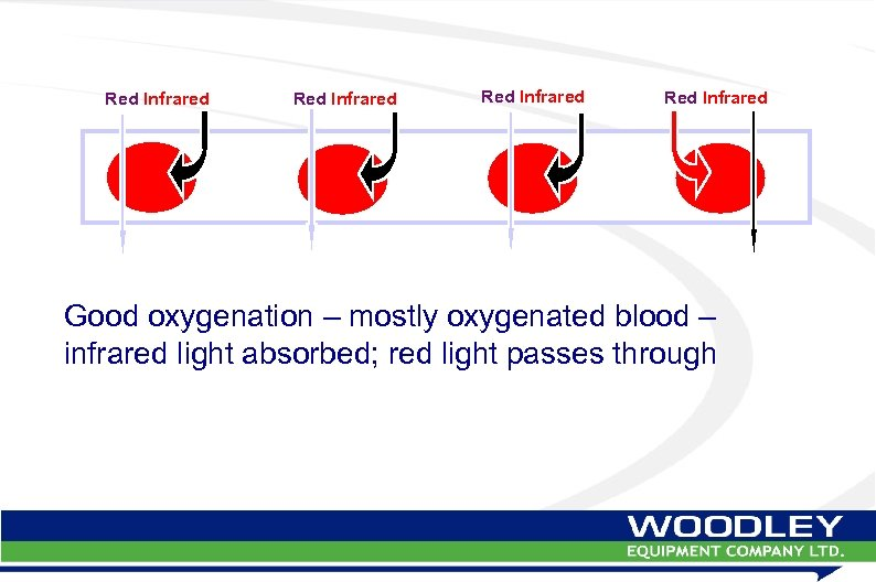 Red Infrared Good oxygenation – mostly oxygenated blood – infrared light absorbed; red light