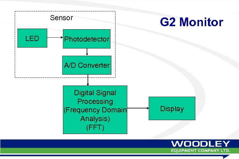 Sensor LED G 2 Monitor Photodetector A/D Converter Digital Signal Processing (Frequency Domain Analysis)