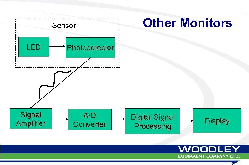 Sensor LED Signal Amplifier Other Monitors Photodetector A/D Converter Digital Signal Processing Display