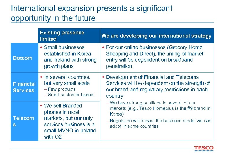 International expansion presents a significant opportunity in the future Existing presence limited Dotcom We