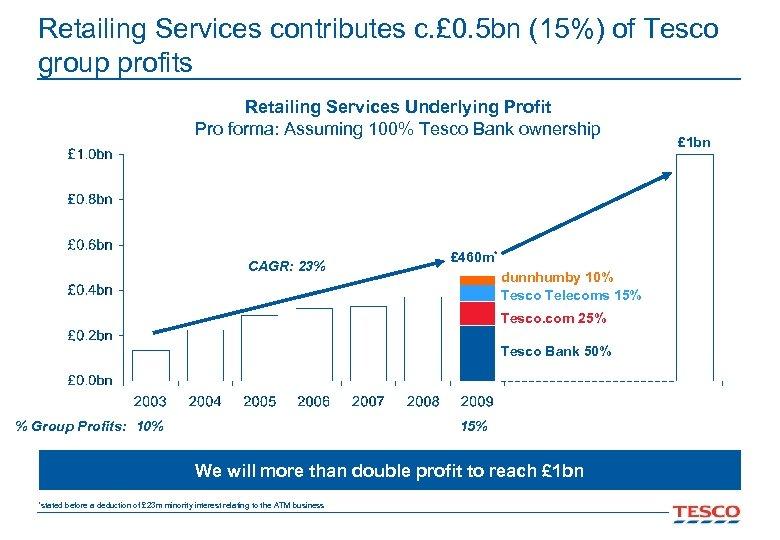 Retailing Services contributes c. £ 0. 5 bn (15%) of Tesco group profits Retailing