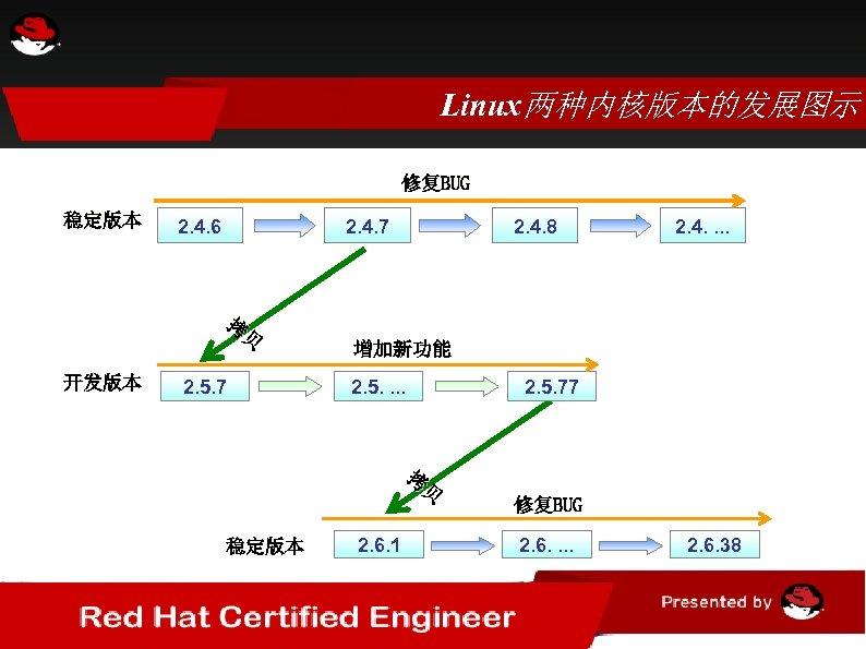 Linux两种内核版本的发展图示 修复BUG 稳定版本 2. 4. 6 2. 4. 7 拷 贝 开发版本 2. 5.