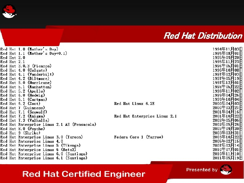 Red Hat Distribution