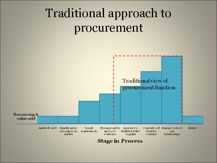 Traditional approach to procurement