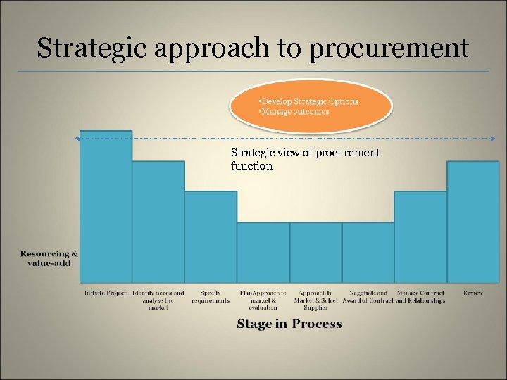 Strategic approach to procurement Strategic view of procurement function