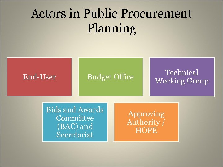 Actors in Public Procurement Planning End-User Budget Office Bids and Awards Committee (BAC) and