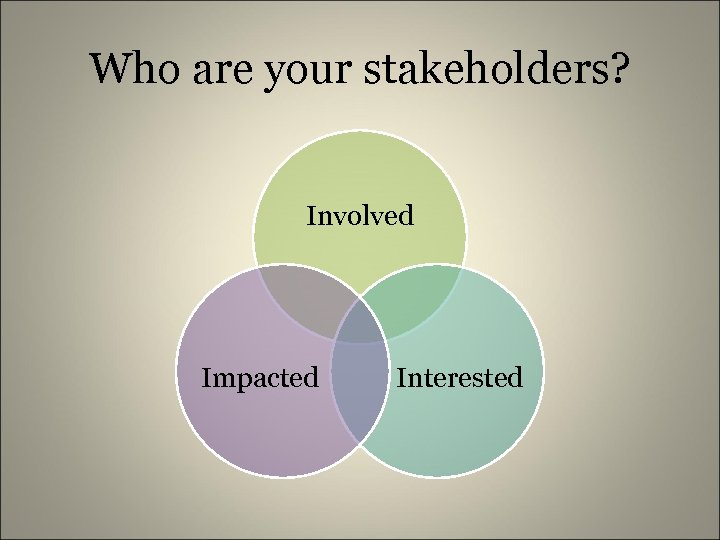 Who are your stakeholders? Involved Impacted Interested