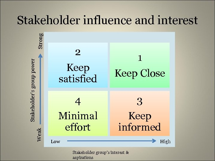 Weak Stakeholder's group power Strong Stakeholder influence and interest 2 Keep satisfied 1 Keep