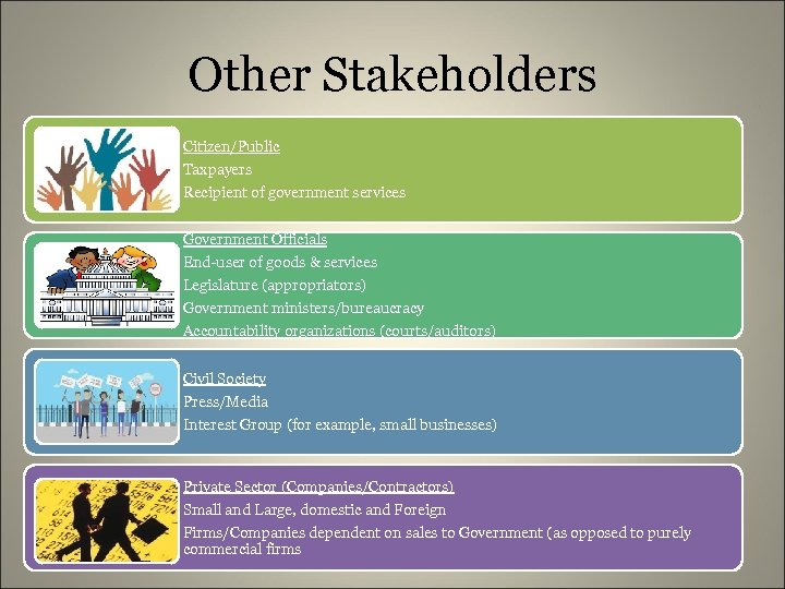 Other Stakeholders Citizen/Public Taxpayers Recipient of government services Government Officials End-user of goods &