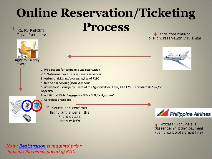 1 Online Reservation/Ticketing Process Go PS-Phil. GEPS Travel Portal site 4 Sends confirmation of