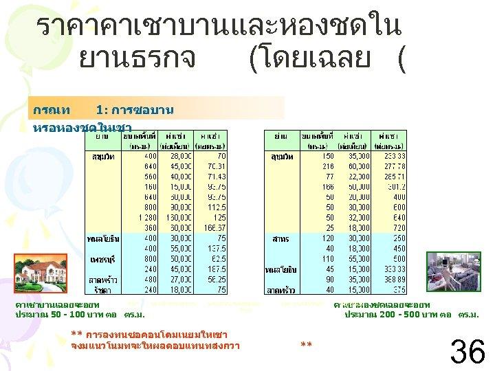 ราคาคาเชาบานและหองชดใน ยานธรกจ (โดยเฉลย ( กรณท 1: การซอบาน หรอหองชดใหเชา ทมา : นตยสารตลาดบาน คาเชาบานเฉลยจะอยท ประมาณ 50