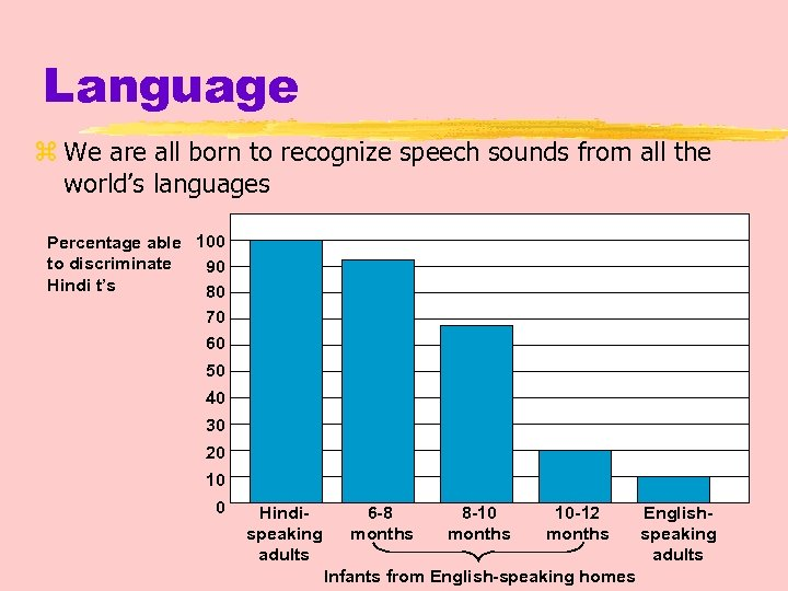 Language z We are all born to recognize speech sounds from all the world's