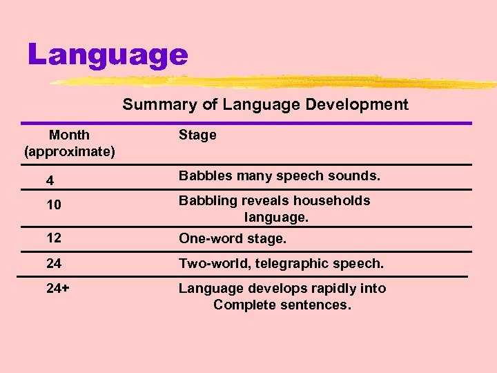 Language Summary of Language Development Month (approximate) Stage 4 Babbles many speech sounds. 10