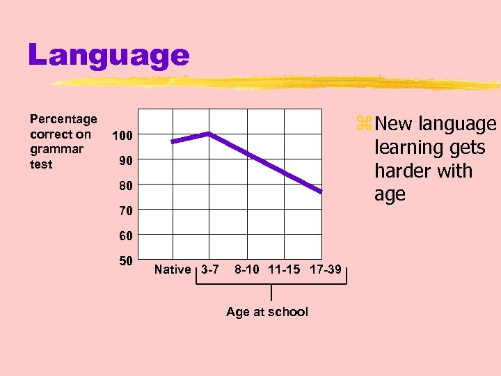 Language Percentage correct on grammar test z New language learning gets harder with age