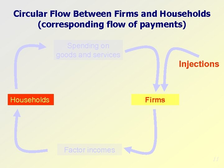 Circular Flow Between Firms and Households (corresponding flow of payments) Spending on goods and