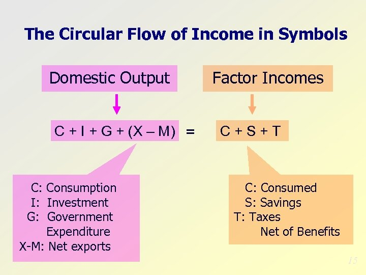 The Circular Flow of Income in Symbols Domestic Output C + I + G