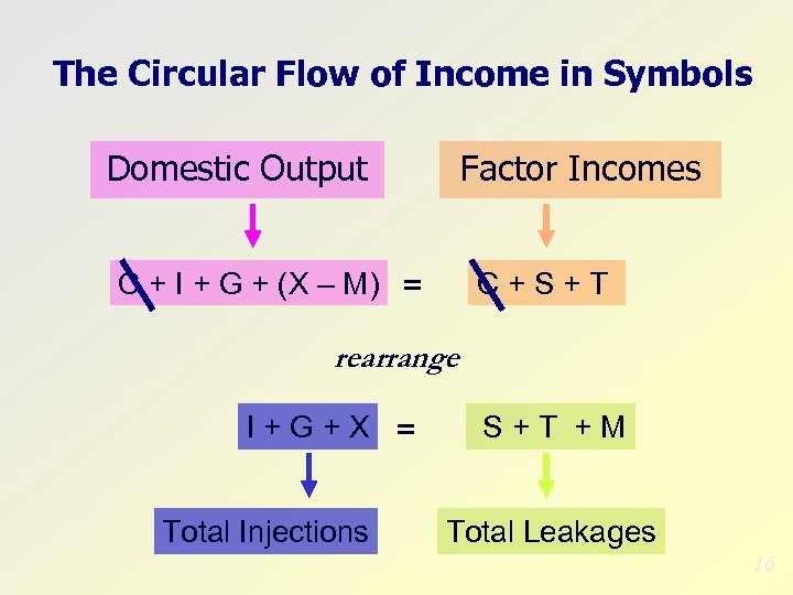 The Circular Flow of Income in Symbols Domestic Output Factor Incomes C + I