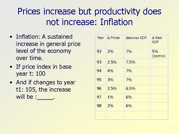 Prices increase but productivity does not increase: Inflation • Inflation: A sustained increase in