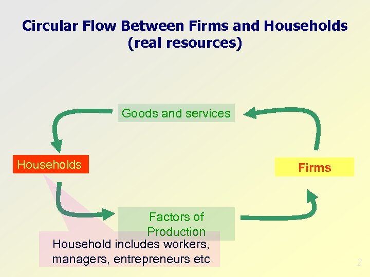 Circular Flow Between Firms and Households (real resources) Goods and services Households Factors of