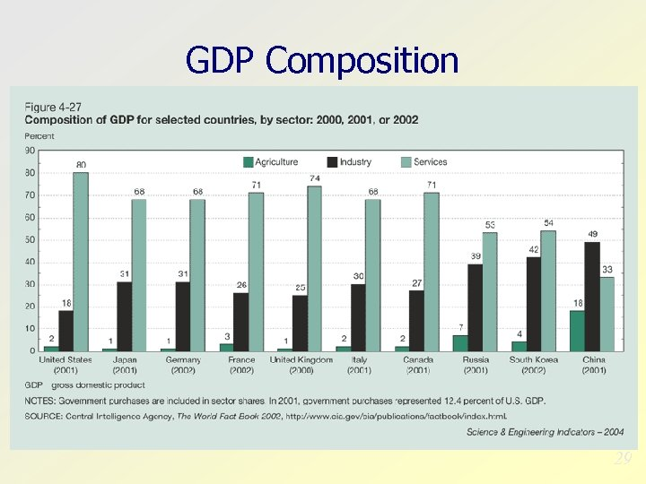 GDP Composition 29