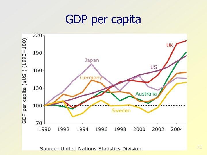 GDP per capita 32