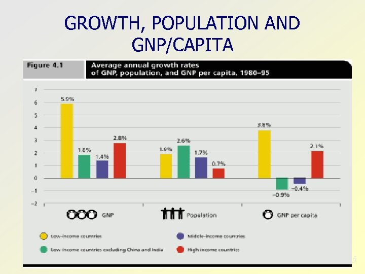 GROWTH, POPULATION AND GNP/CAPITA 35