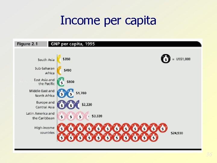 Income per capita 36