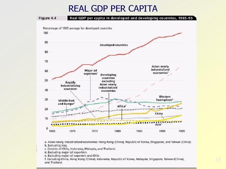 REAL GDP PER CAPITA 38
