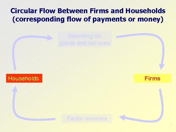 Circular Flow Between Firms and Households (corresponding flow of payments or money) Spending on