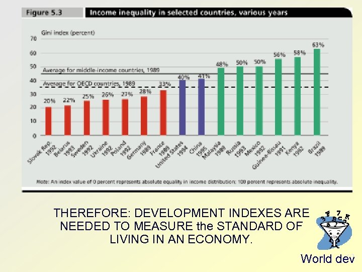 THEREFORE: DEVELOPMENT INDEXES ARE NEEDED TO MEASURE the STANDARD OF LIVING IN AN ECONOMY.