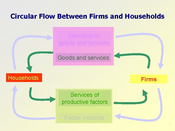 Circular Flow Between Firms and Households Spending on goods and services Goods and services