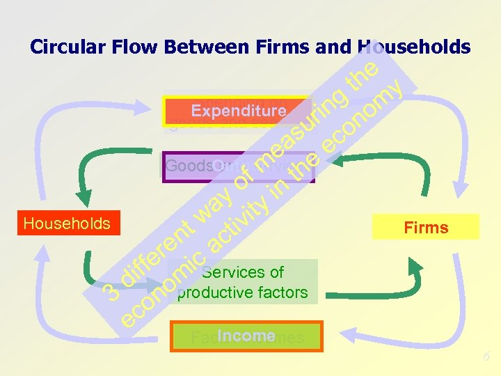 Circular Flow Between Firms and Households he y t Spending on ng om Expenditure
