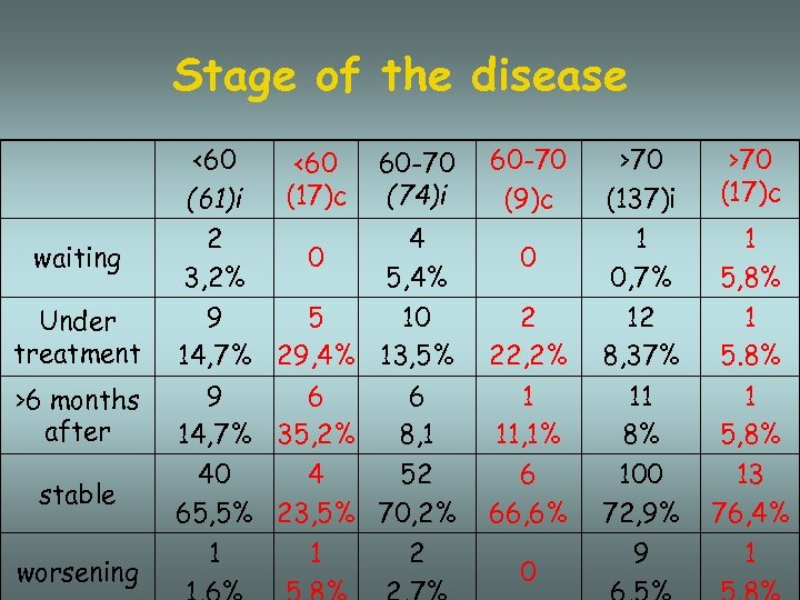 Stage of the disease <60 (61)i waiting 2 3, 2% <60 (17)c 60 -70