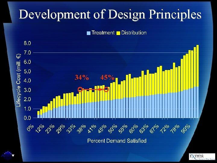 Development of Design Principles 34% 45%