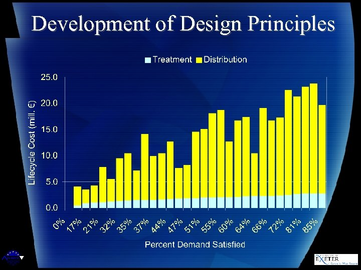 Development of Design Principles