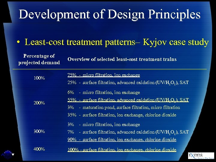 Development of Design Principles • Least-cost treatment patterns– Kyjov case study Percentage of projected