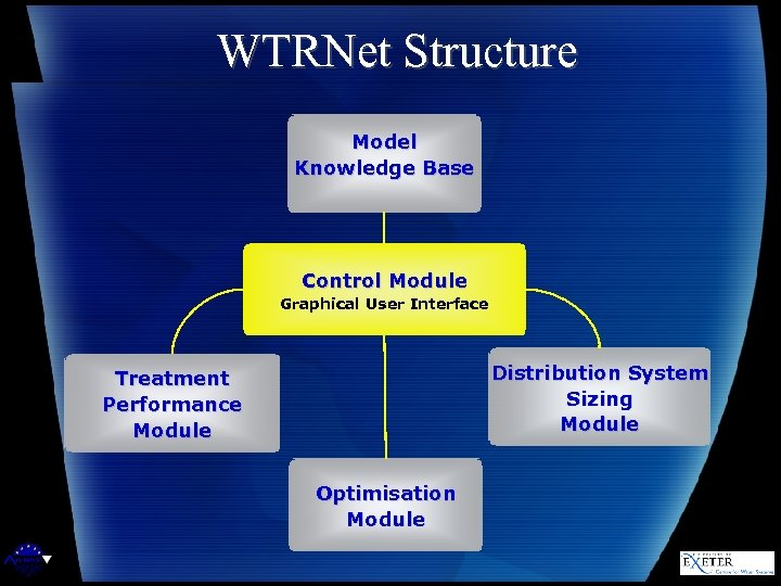 WTRNet Structure Model Knowledge Base Control Module Graphical User Interface Distribution System Sizing Module