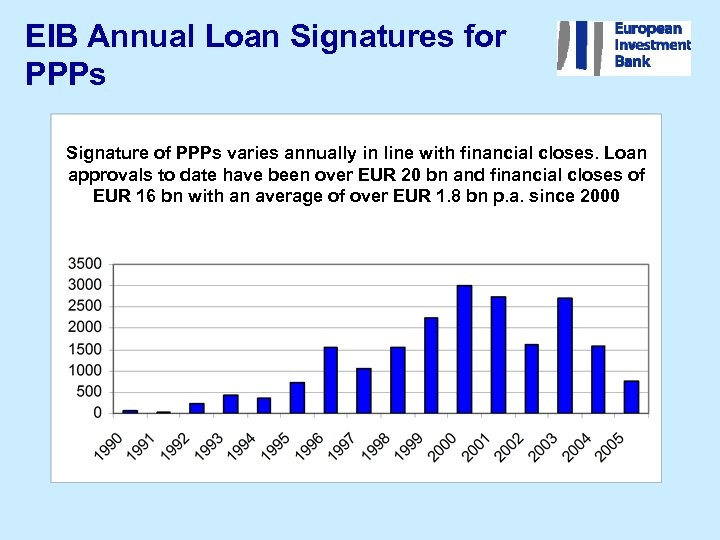 EIB Annual Loan Signatures for PPPs Signature of PPPs varies annually in line with