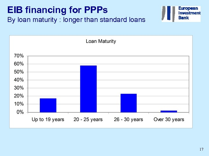 EIB financing for PPPs By loan maturity : longer than standard loans 17