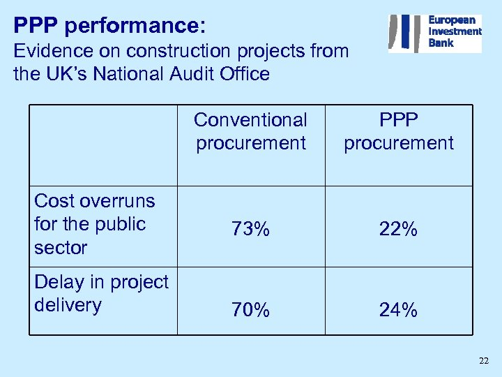 PPP performance: Evidence on construction projects from the UK's National Audit Office Conventional procurement