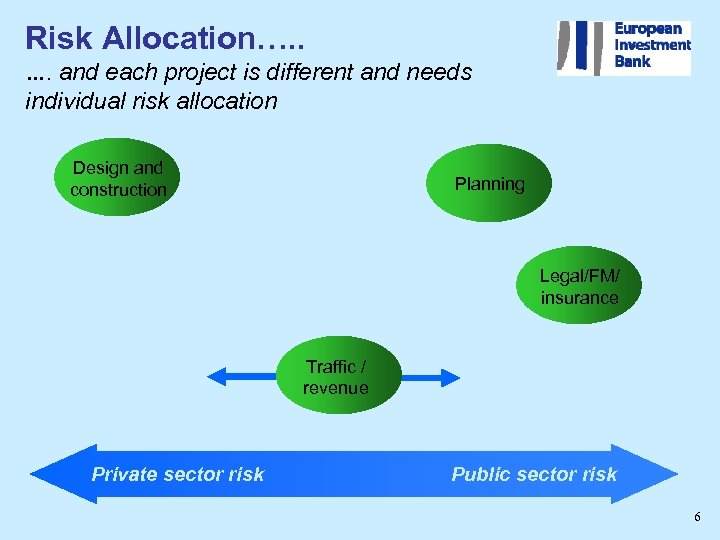 Risk Allocation…. . …. and each project is different and needs individual risk allocation