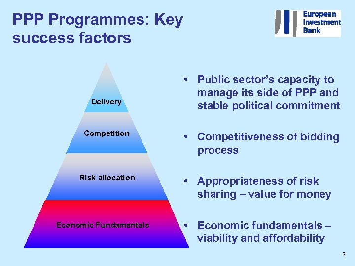 PPP Programmes: Key success factors Delivery Competition Risk allocation Economic Fundamentals • Public sector's
