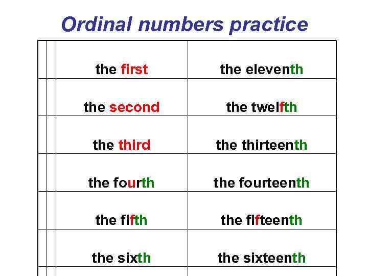 Ordinal numbers practice the first the eleventh the second the twelfth the third the