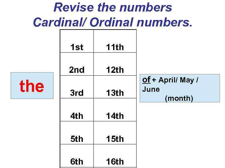 Revise the numbers Cardinal/ Ordinal numbers. 1 st 2 nd the 11 th 12