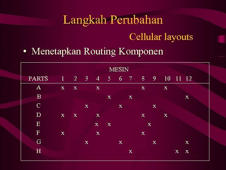 Langkah Perubahan Cellular layouts • Menetapkan Routing Komponen PARTS A B C D E