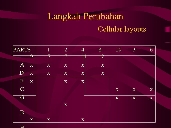 Langkah Perubahan Cellular layouts PARTS 9 A x D x F x C G