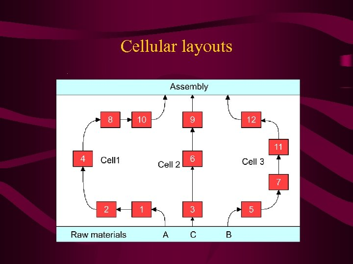 Cellular layouts